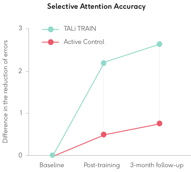 Selective-attention-accuracy